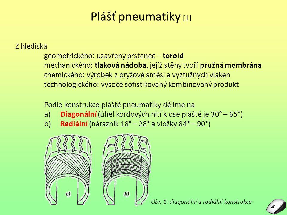 Plášť pneumatiky [1] Z hlediska